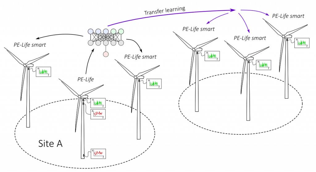 Lifetime Extension of Wind Turbines 9